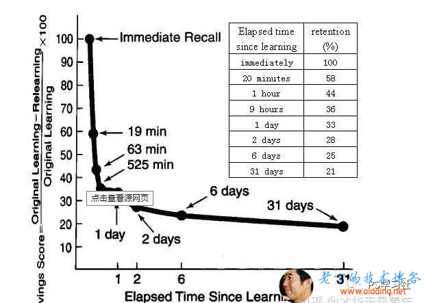 8  0  Immediate Recall  Elapsed time  Since learning  1 耵 重 贈 diatel 驴  》 nnutes  1 ho  g hours  1 day  6 days  31 days  retention  36  25  30  20  10  19 min  63 min  . ' / 525 min  辟 还 笪 0 网 过  1 day 2days  6  6days  31 days  El  Time Since  艺 字 习